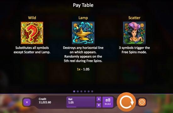 Таблица выплат особых символов в игре Eastern Delights