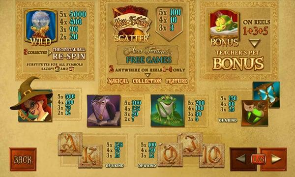 Символы и коэффиценты в игре Miss Fortune