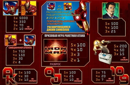 Таблица выплат в игровом аппарате Iron Man
