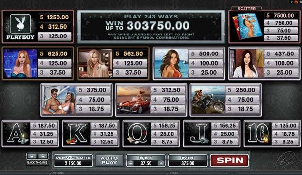 Таблица выплат в игровом аппарате Playboy