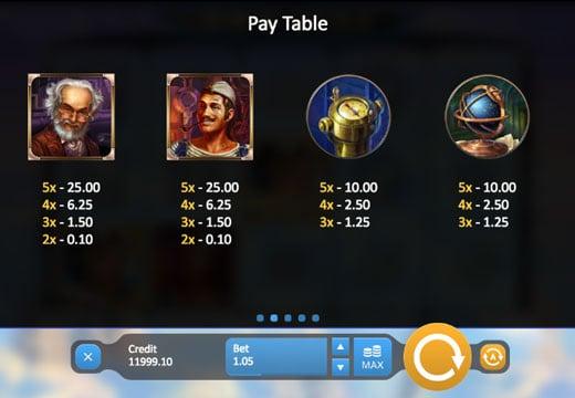 Таблица выплат в игрвом аппарате SkyWay