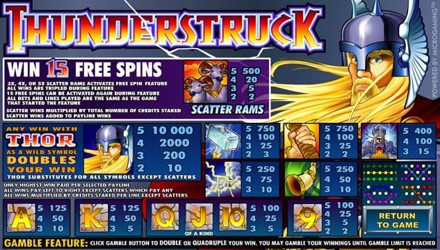 Правила и выплаты в игровом онлайн аппартаре Thunderstruck