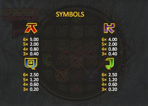 Коэффициенты выплат в онлайн игре Kailash Mystery