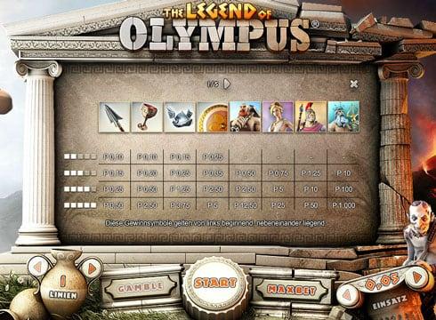 Особые символы и их коэффициенты в онлайн игре Legend of Olympus
